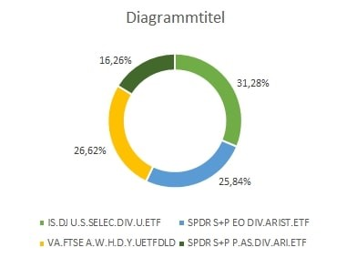 Mein Depot: Dividenden-ETFs