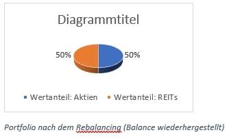 Portfolio nach dem Rebalancing (Balance wiederhergestellt)