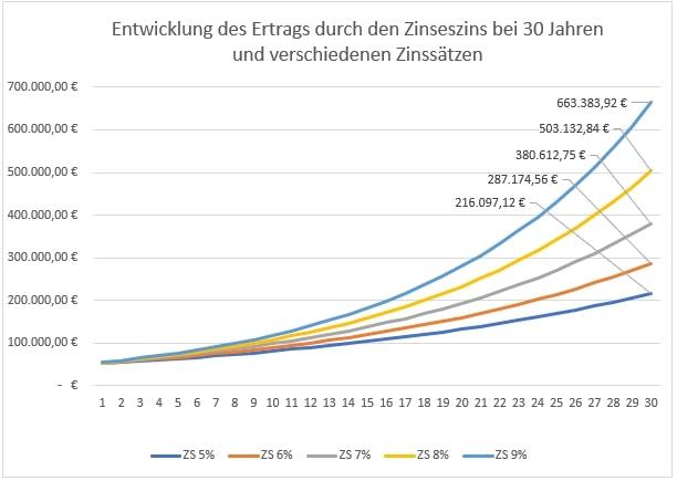 Verzinsung verschiedene Zinssätze