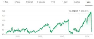 Airbus seit 1996 - von Google entnommen