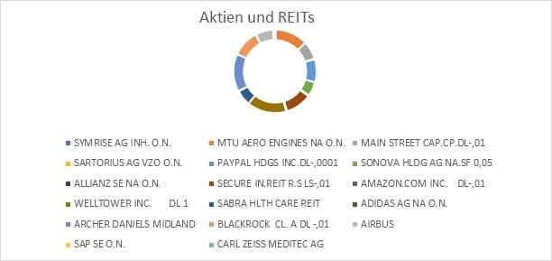 Mein Depot: Aufteilung Aktien & REITs