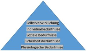 Bedürfniss-Pyramide