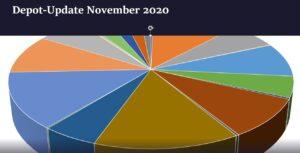 Depotupdate November 2020