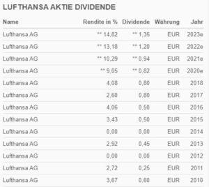 Dividende Lufthansa - (Onvista-Bild)