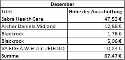 Dividenden-Einnahmen Dezember Übersicht