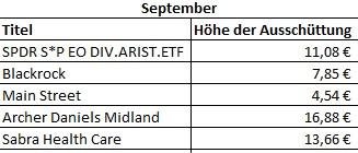 Dividendeneinnahmen September
