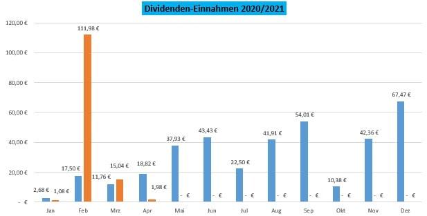 Dividendeneinnahmen - Übersicht