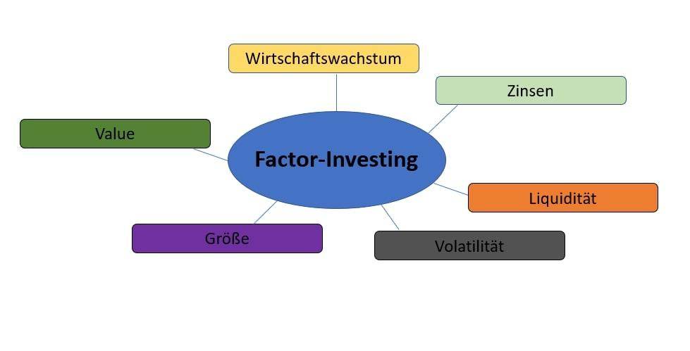 Factor-Investing