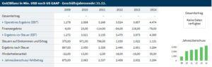 Jahresüberschuss 2009 bis 2014
