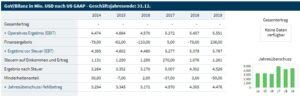 Jahresüberschuss 2014 bis 2019