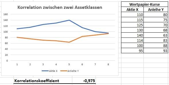 Korrelation zwischen Assetklassen