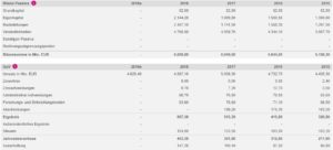 MTU Bilanz - (Onvista-Bild)