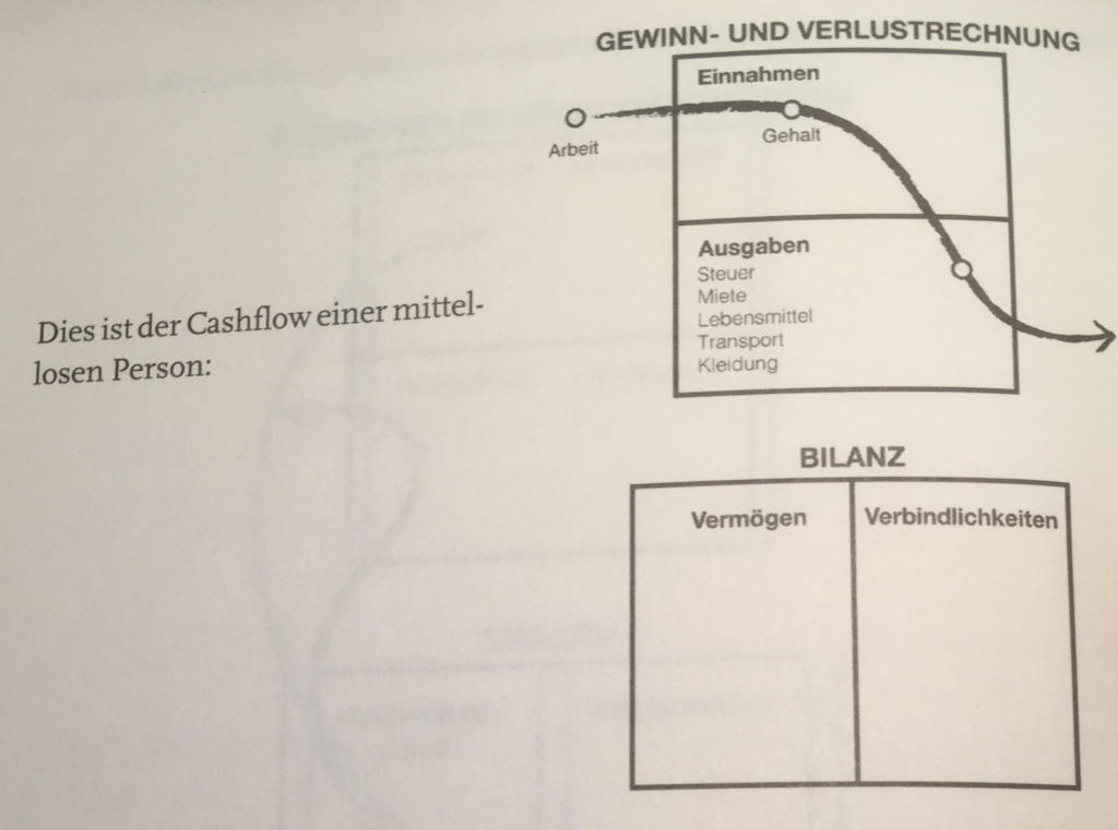 Cash-Flow einer mittellosen Person