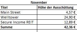 November Dividendeneinnahmen
