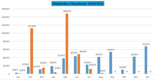 Übersicht Jahres-Dividenden Juli 202