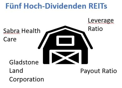 Drei Hoch-Dividenden REITs
