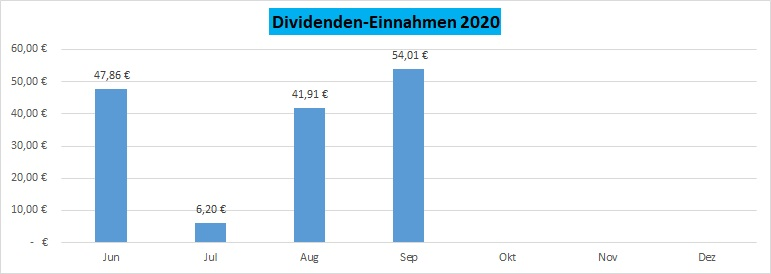 übersicht dividenden dax