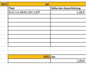 Dividenden-Einnahmen Januar 2021
