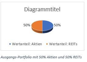 Ausgangs-Portfolio mit 50% Aktien und 50% REITs